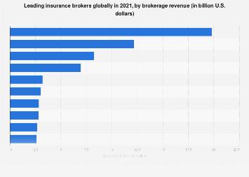 Leading Insurance Brokers By Revenue 2019 Statista
