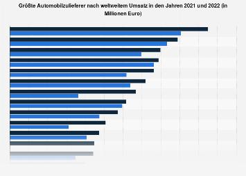 Größte Automobilzulieferer nach weltweitem Umsatz bis 2017