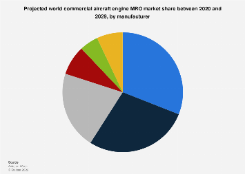 Commercial aircraft engine manufacturers: global MRO market 2016-2020