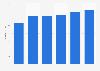 Beschäftigte in der französischen Luft- und Raumfahrtindustrie bis 2013