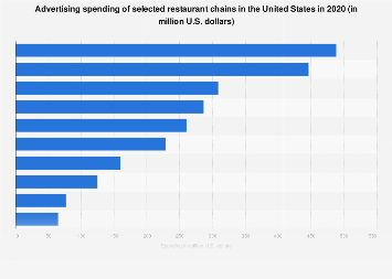 Ad spend of selected restaurants in the U.S. 2017