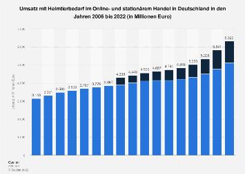 Umsatz mit Heimtierbedarf in Deutschland bis 2017