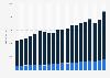 Sales of Beiersdorf AG worldwide 2003-2018, by business segment