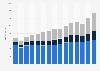 Sales of tesa worldwide 2008-2018, by region