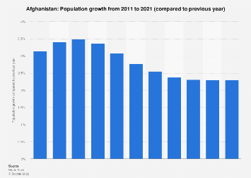 Population growth in Afghanistan 2017