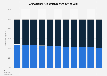 Age structure in Afghanistan 2017