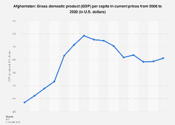 Gross domestic product (GDP) per capita in Afghanistan 2022