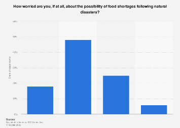 Americans' concerns about food shortages after natural disasters 2013
