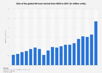 Industrial trucks - orders worldwide 2003-2016