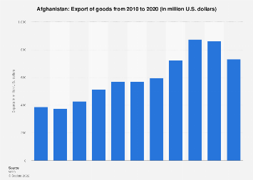 Export of goods from Afghanistan 2017