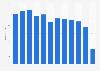 Anzahl der ESPRIT Stores in Deutschland bis 2018
