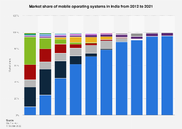 Share of mobile operating systems in India 2012-2017, by month