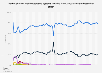 Share of mobile operating systems in China 2013-2018, by month