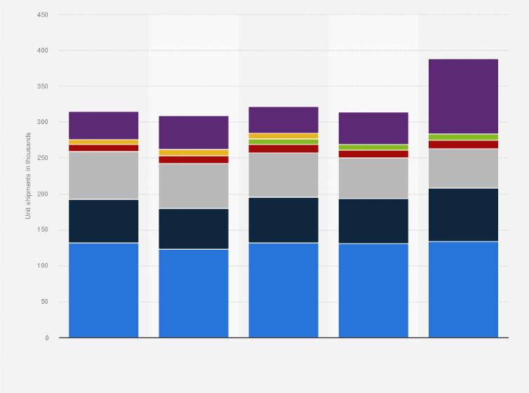 worldwide large format printer shipments 2012 2016 l statistic
