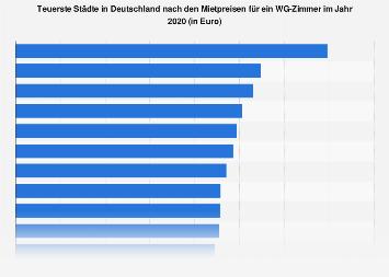 Teuerste deutsche Hochschulstädte nach Mietpreis für WG-Zimmer 2018/19