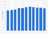 Durchschnittliche Verkaufsfläche eines ESPRIT Stores in Deutschland bis 2018