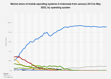 Share of mobile operating systems in Indonesia 2012-2017, by month