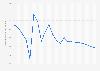 Bevölkerungsentwicklung in Portugal bis 2017