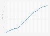 Durchschnittsalter der Bevölkerung in Portugal bis 2050