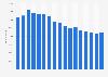 Anzahl der Mitarbeiter von Sony weltweit bis 2018