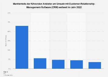 Marktanteile der Anbieter am Umsatz mit CRM-Software weltweit 2015