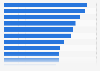 Durchschnittsalter der Glücksspieler in Deutschland nach Spielform 2011
