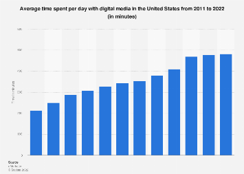 Time spent with digital media in the U.S. 2011-2017