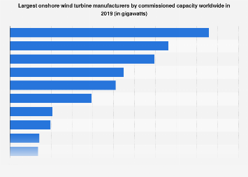 Largest onshore wind turbine manufacturers by capacity 2018