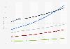 Umsatz ausgewählter Segmente im Bereich Business-Software weltweit bis 2017