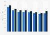 Italcementi's revenue 2008-2015
