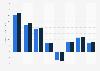 Italcementi's EBIT 2008-2015