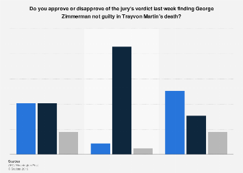 U.S. public opinion on the jury's verdict in the Zimmerman-Martin case 2013