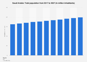 Total population of Saudi Arabia 2022