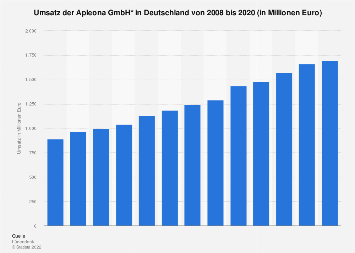 Umsatz der Apleona GmbH in Deutschland bis 2017