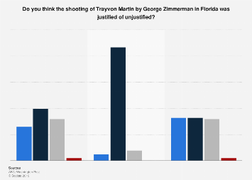 U.S. public opinion on whether the shooting of Trayvon Martin was justified July 2013