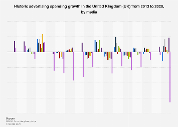 Advertising spending growth forecast in the UK from 2013 to 2019, by media