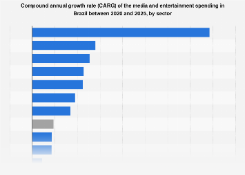 Growth of the Brazilian media and entertainment spending 2017-2022, by sector