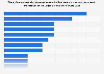 Leading sources for consuming offline news in the U.S. 2019