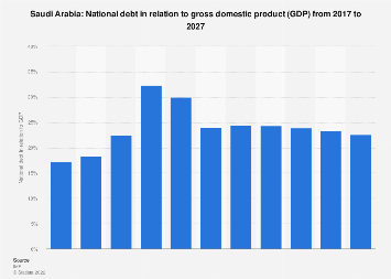 National debt in relation to gross domestic product in Saudi Arabia in 2022