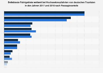 Beliebte Ziele von Hochseekreuzfahrten deutscher Passagiere bis 2016
