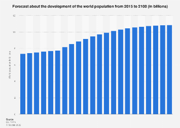 World population - forecast about the development