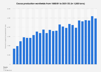 Global cocoa production 1980-2018
