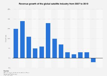 Global satellite industry: revenue growth 2007-2016