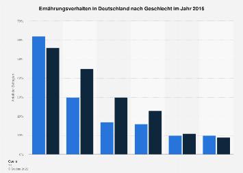 Ernährungsverhalten in Deutschland nach Geschlecht 2016