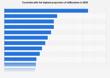 Countries with the highest millionaire rate in 2018