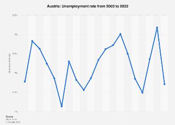 Unemployment rate in Austria 2017