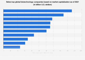 Top global biotech companies based on market capitalization 2016
