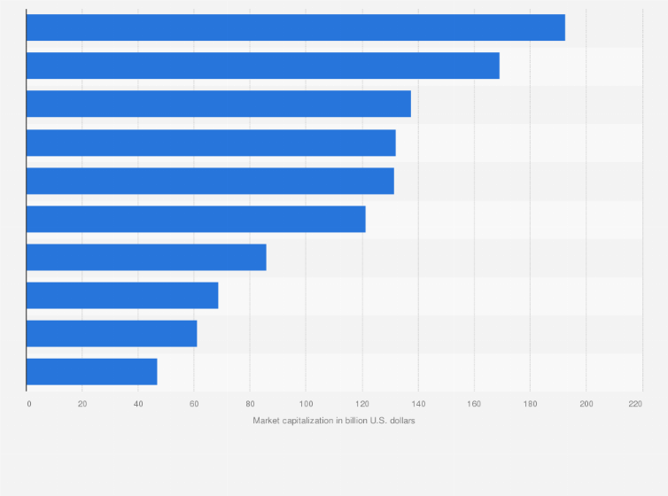 Top biotech companies by market cap 2018 | Statista