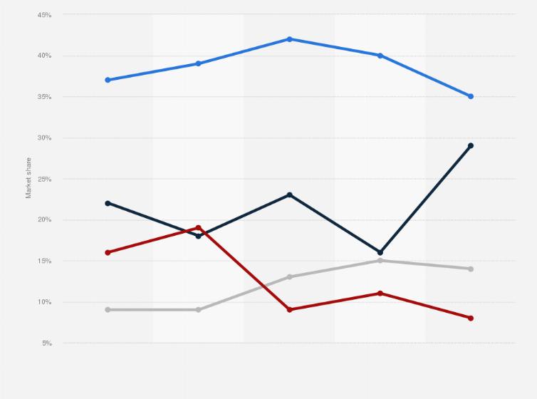 Thai PC market: leading vendors 2012-2013 | Statista