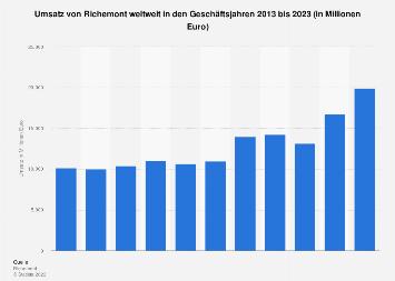 Umsatz von Richemont weltweit bis 2018